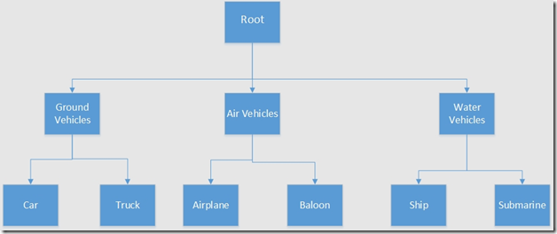 Hierarchy of vehicles